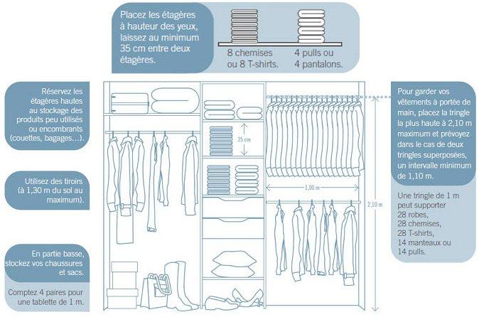 optimiser son dressing. Black Bedroom Furniture Sets. Home Design Ideas
