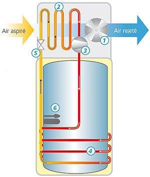 Chauffe eau thermodynamique avantages et inconv nients for Table thermodynamique de l eau