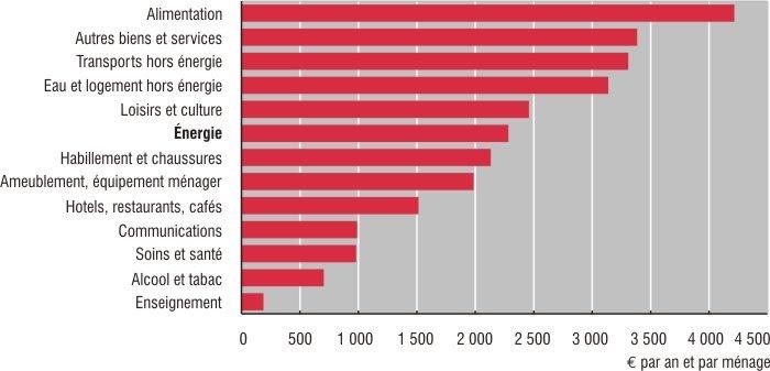 dépenses chauffage français