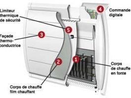 Pour un chauffage tout en douceur: le radiateur électrique à inertie
