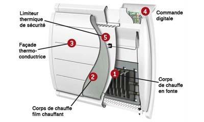 pour un chauffage tout en douceur le radiateur lectrique inertie. Black Bedroom Furniture Sets. Home Design Ideas