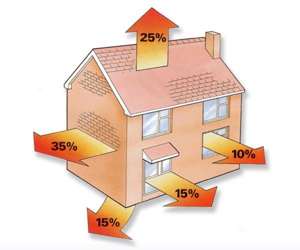 Chauffage comment calculer son installation for Calcul chauffage maison