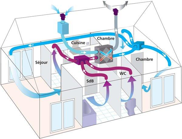 Le point sur la ventilation simple et double flux - Installer une vmc salle de bain ...