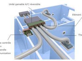 La pompe à chaleur ou comment récupérer l'énergie extérieure
