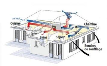 climatisation bien comprendre les enjeux dans l 39 habitat. Black Bedroom Furniture Sets. Home Design Ideas